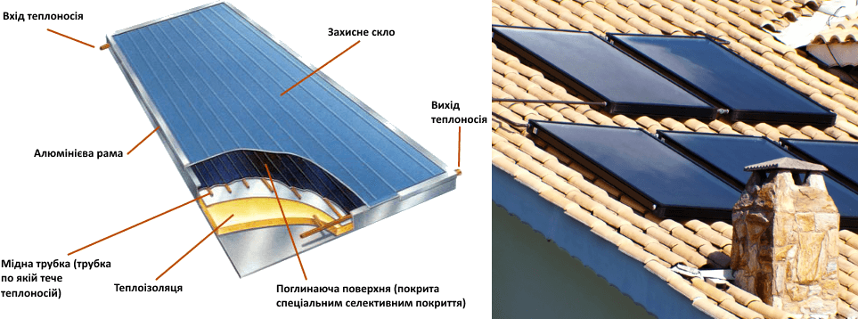 Плоский сонячний колектор